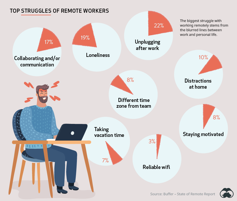 Struggles of remote workers