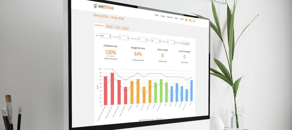 Employee engagement dashboard for managers