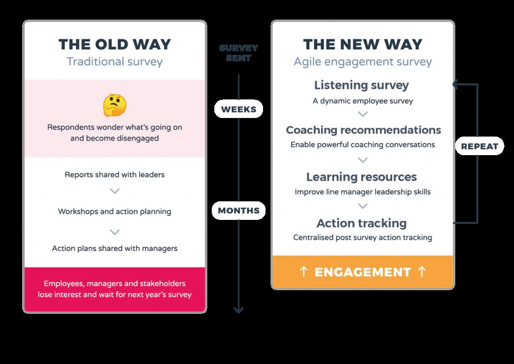 WeThrive employee engagement survey process