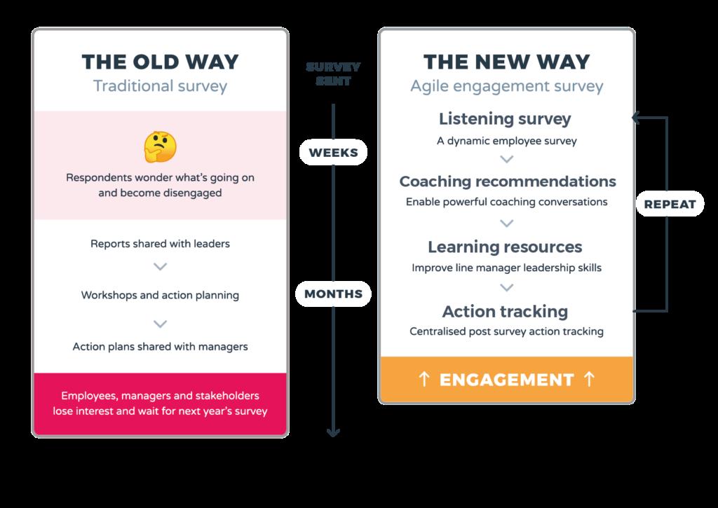 WeThrive employee engagement survey software