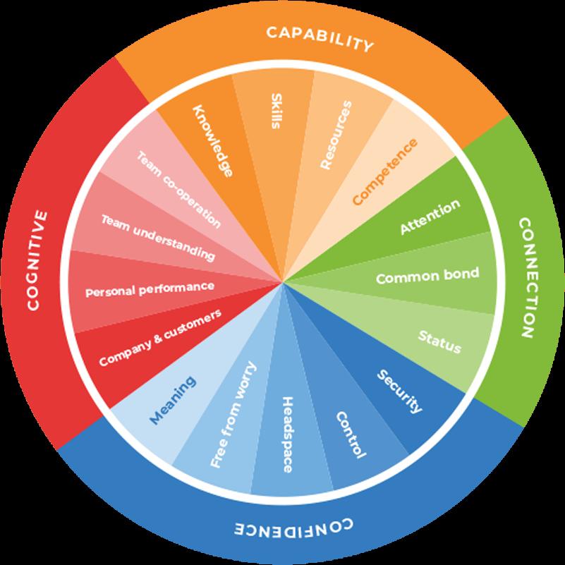 WeThrive employee engagement survey model